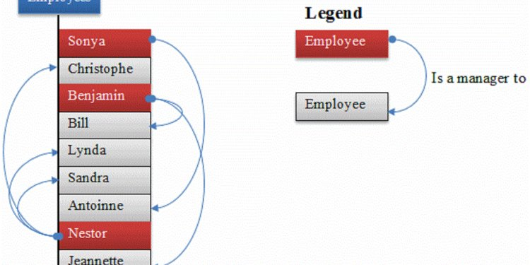 Employee department SQL Query