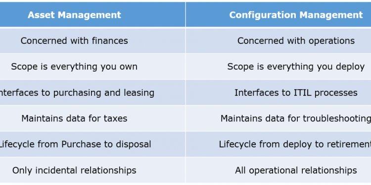 Asset management configuration