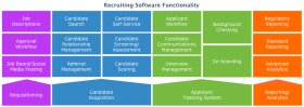 Recruiting Software Functionality