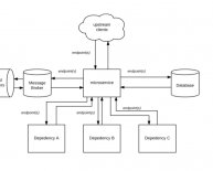 System Architecture Interview questions